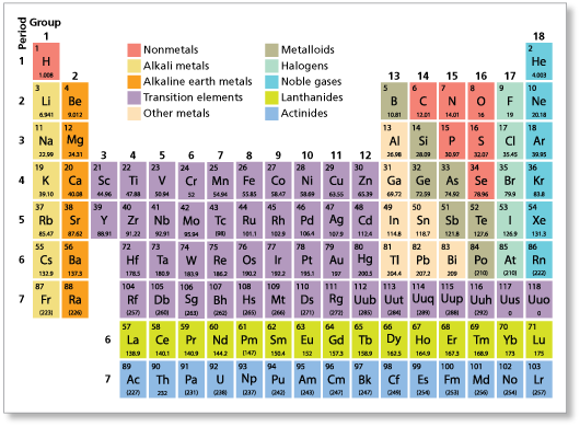 Alkaline earth metal alkaline earth metal glogster edu last element is radium and is radioactive not considered urtaz Image collections